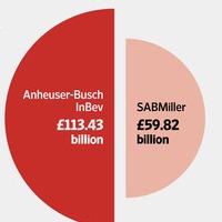 anheuser-busch inbev sabmiller takeover