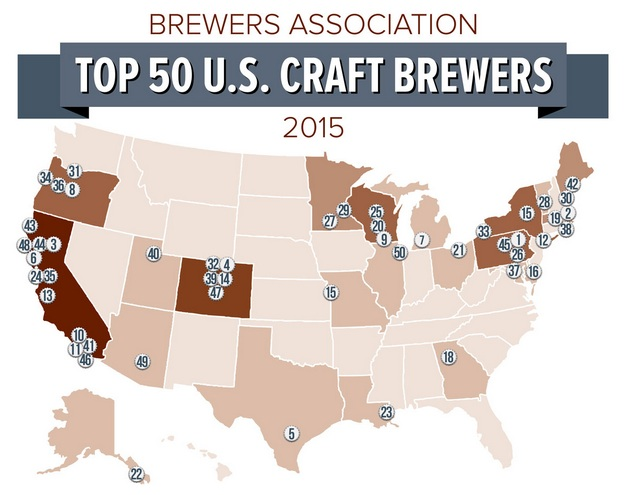 brewers association announces top 50 u s overall brewers On top ten craft breweries