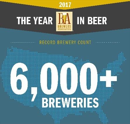 6,000 breweries brewers association beerpulse