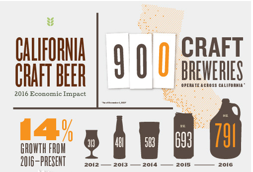 California Craft Beer Economic Impact 2016