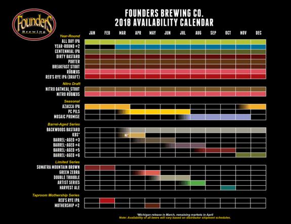 Founders Brewing 2018 Availability Calendar BeerPulse