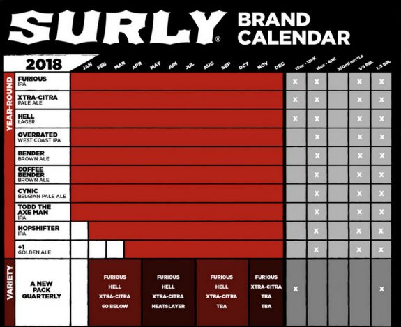 Surly 2018 brand calendar includes launch of variety packs, Hopshifter IPA and +1 Golden Ale