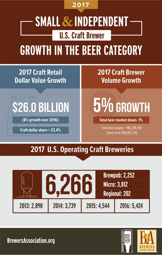Brewers association reports 5 volume growth for u s for Craft beer market share 2017